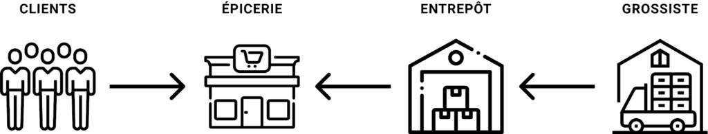 Schéma API