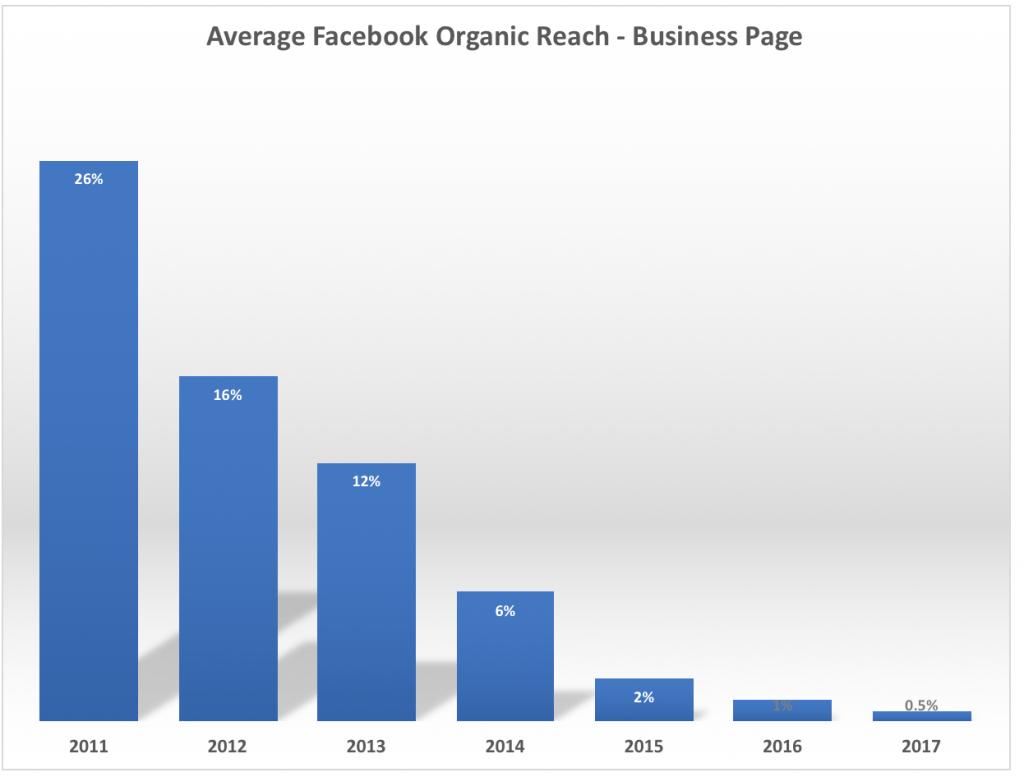 Average Facebook Organic Read