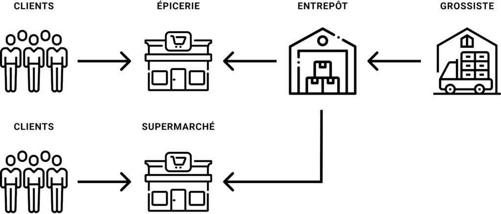 Schéma API 2
