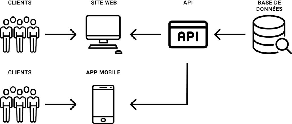 Schéma API 3