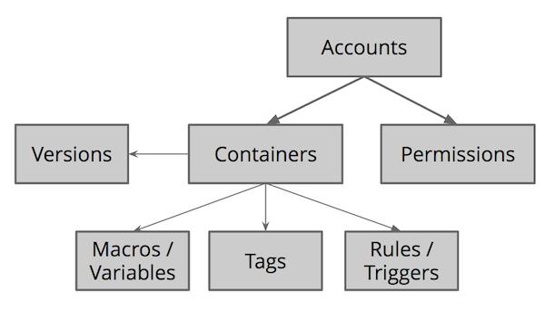 Structure d'un conteneur GTM