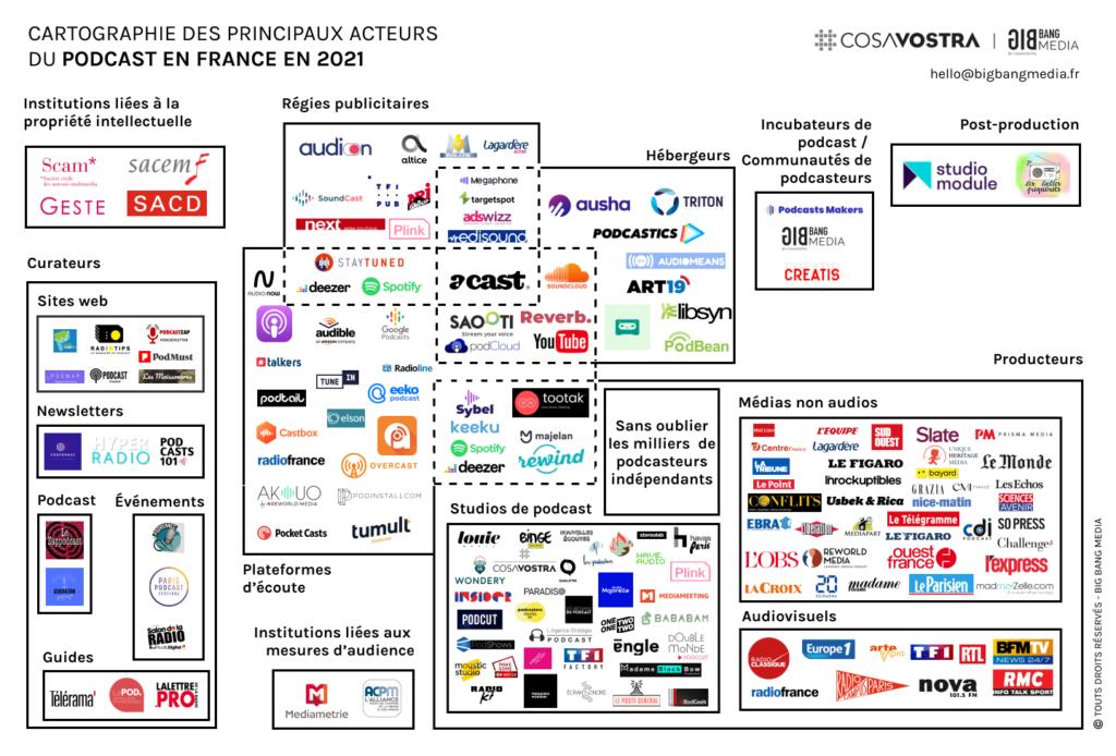 La cartographie de l'écosystème Podcast français en 2021 | CosaVostra et BigBang Media
