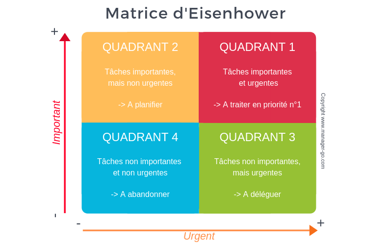 La matrice d'Eisenhower - passion time management, pourquoi s'intéresser à la gestion de son temps ?   CosaVostra